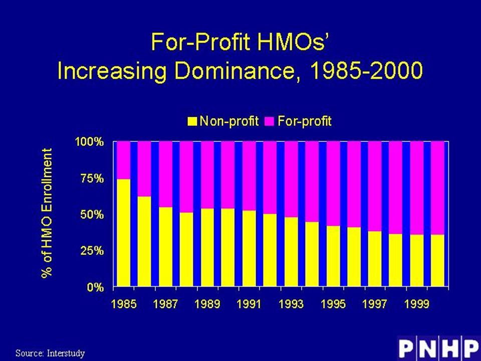 For-Profit HMOs' Increasing Dominance, 1985- 2000