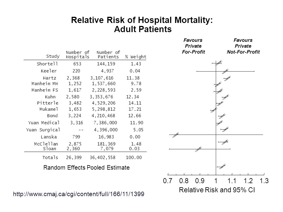 Relative Risk of Hospital Mortality: Adult Patients .