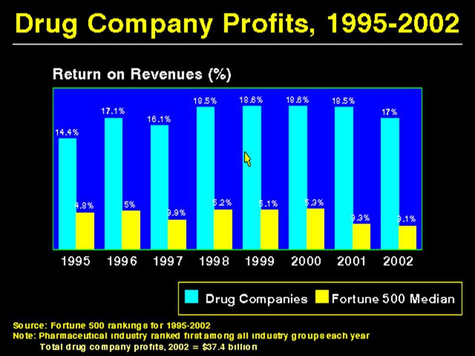 Drug Company Profits