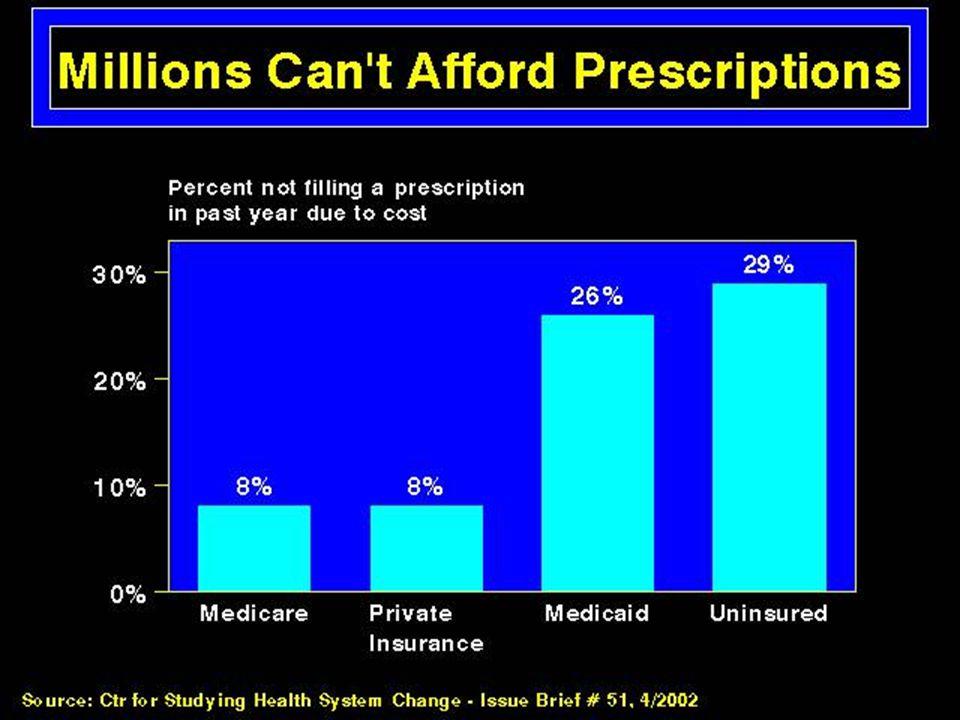 Millions Can't Afford Prescriptions