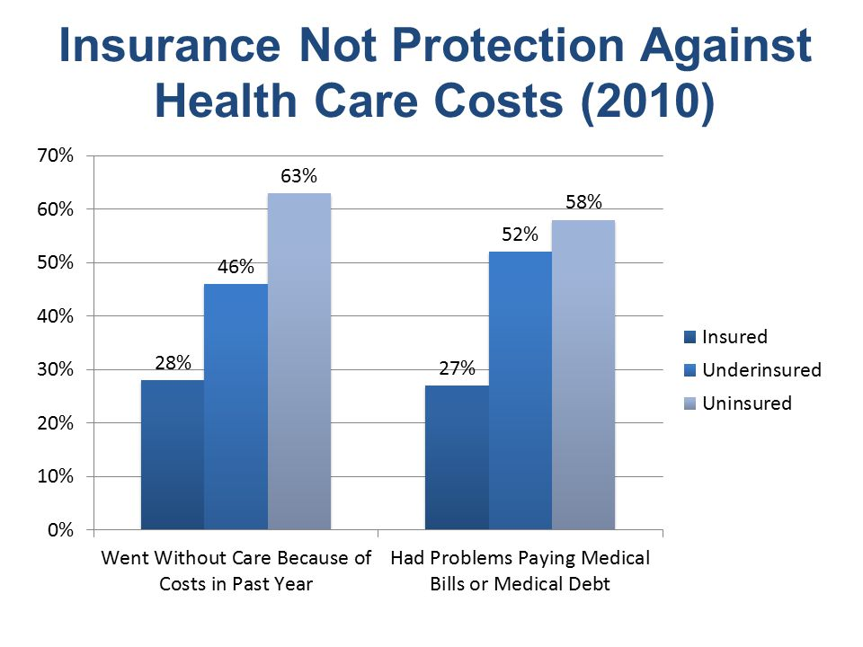Insurance Not Protection Against Health Care Costs (2010)