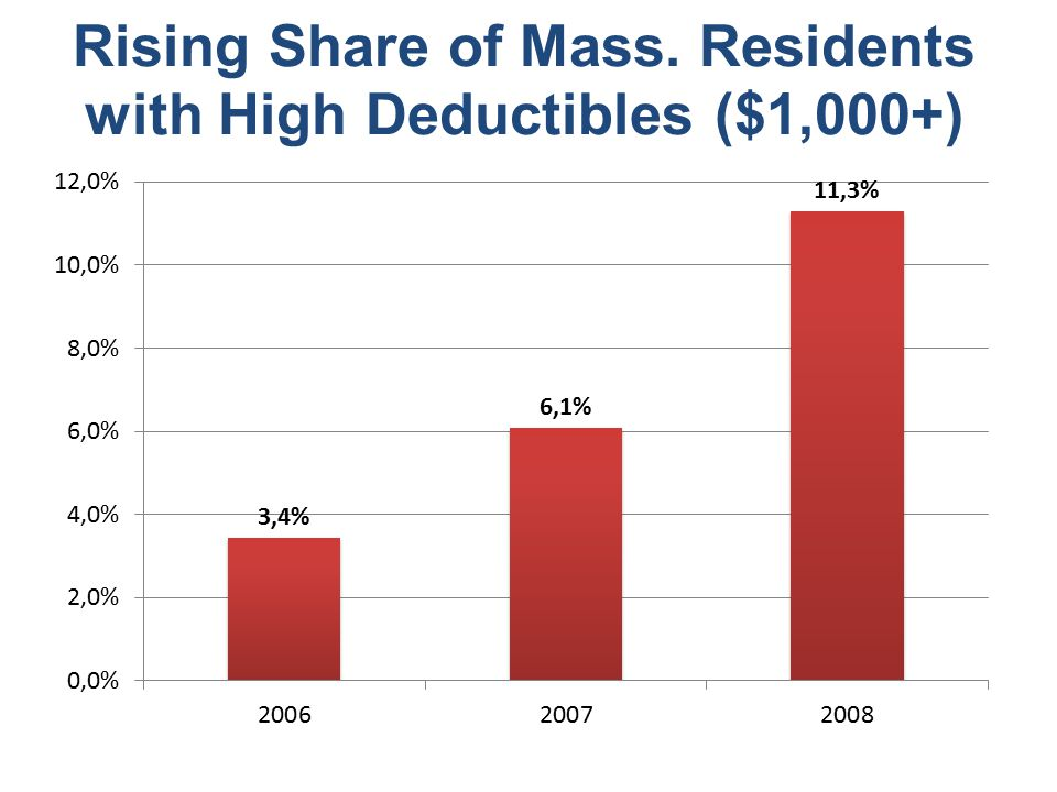Rising Share of Mass. Residents with High Deductibles ($1,000+)