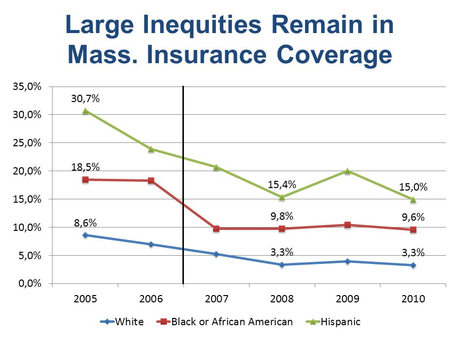 Large Inequities Remain in Mass. Insurance Coverage
