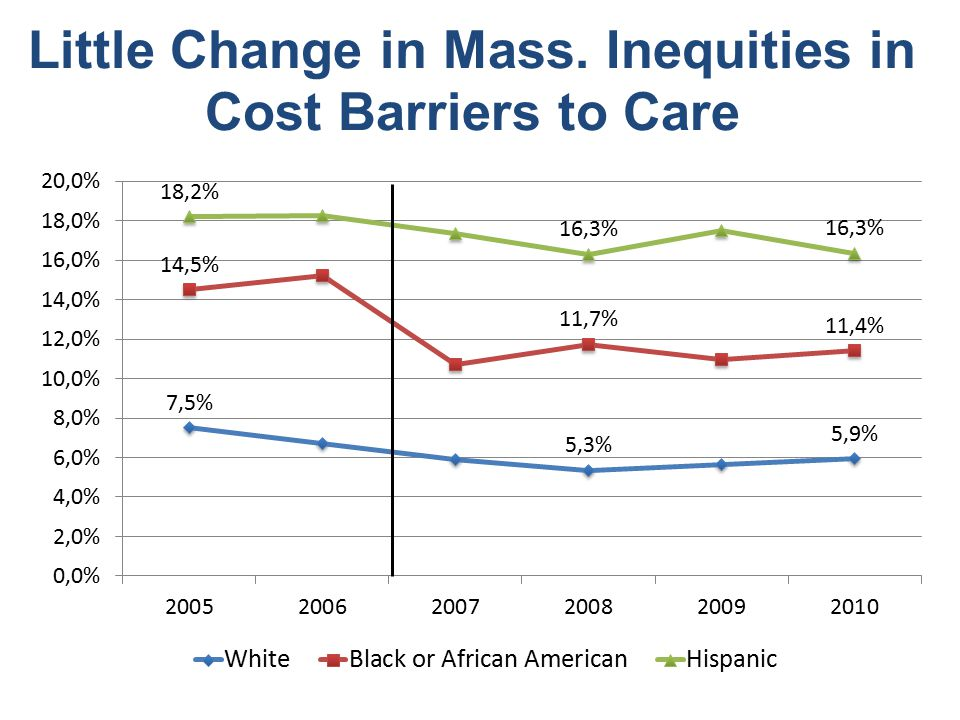 Little Change in Mass. Inequities in Cost Barriers to Care