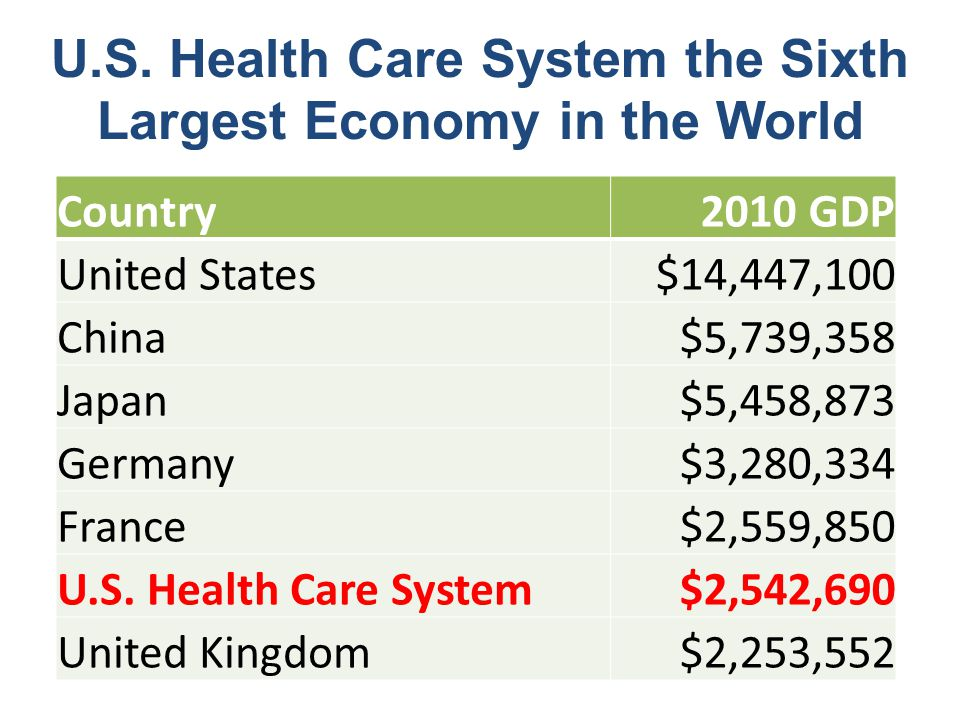 U.S. Health Care System the Sixth Largest Economy in the World Country2010 GDP United States$14,447,100 China$5,739,358 Japan$5,458,873 Germany$3,280,
