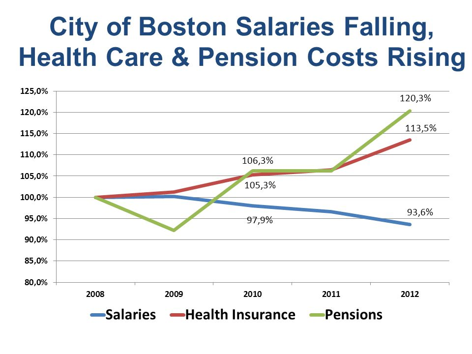 City of Boston Salaries Falling, Health Care & Pension Costs Rising