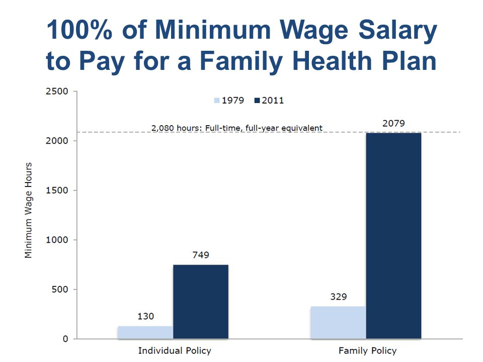 100% of Minimum Wage Salary to Pay for a Family Health Plan