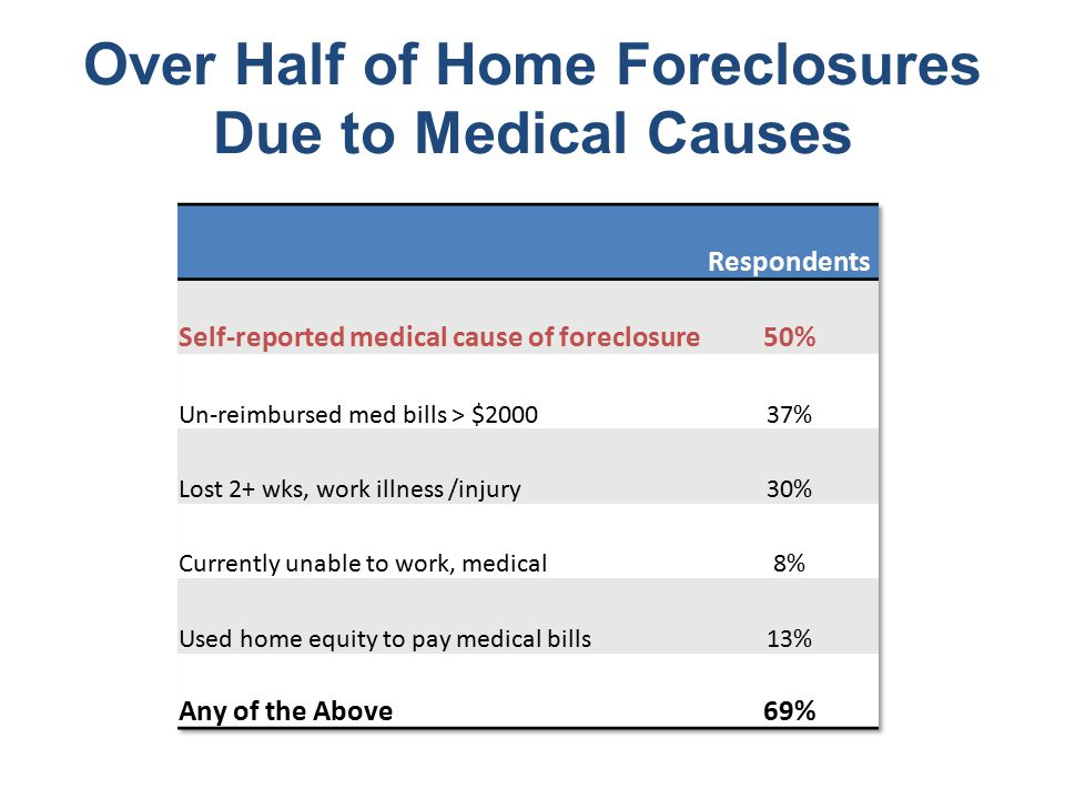 Over Half of Home Foreclosures Due to Medical Causes