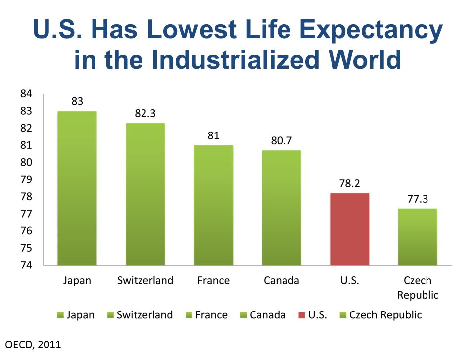 U.S. Has Lowest Life Expectancy in the Industrialized World OECD, 2011