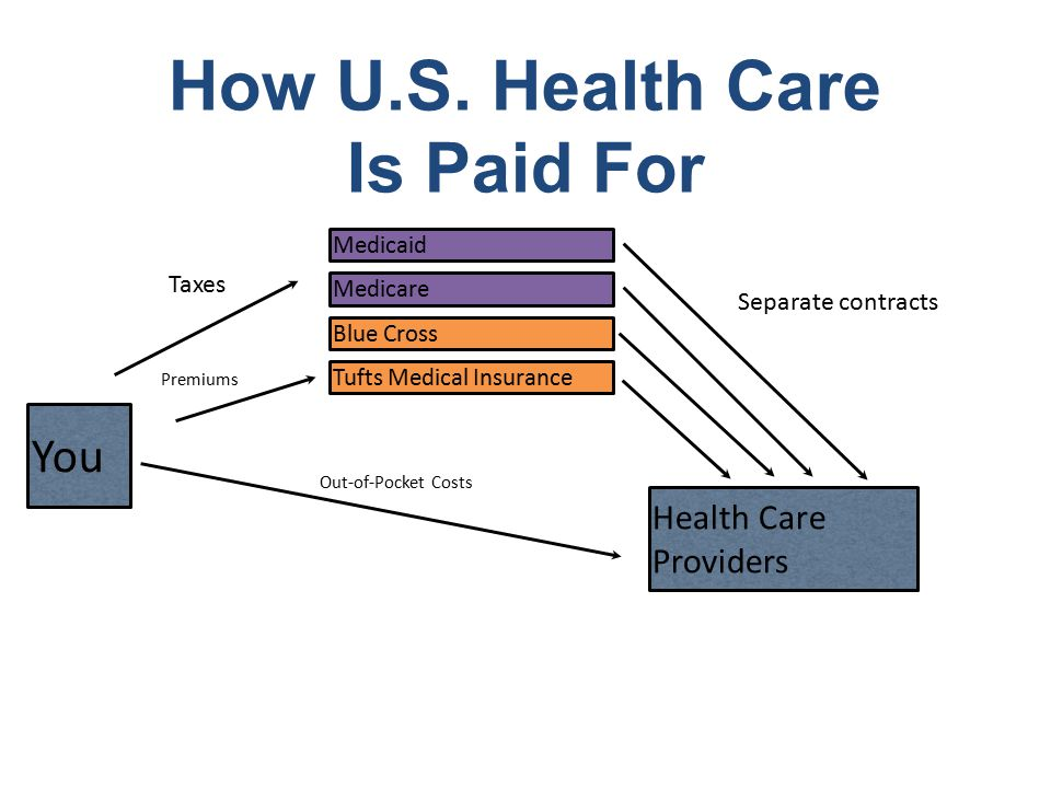How U.S. Health Care Is Paid For You Health Care Providers Medicaid Tufts Medical Insurance Blue Cross Medicare Out-of-Pocket Costs Premiums Taxes Sep