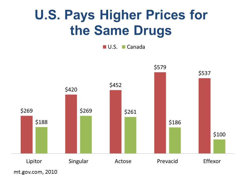 U.S. Pays Higher Prices for the Same Drugs mt.gov.com, 2010