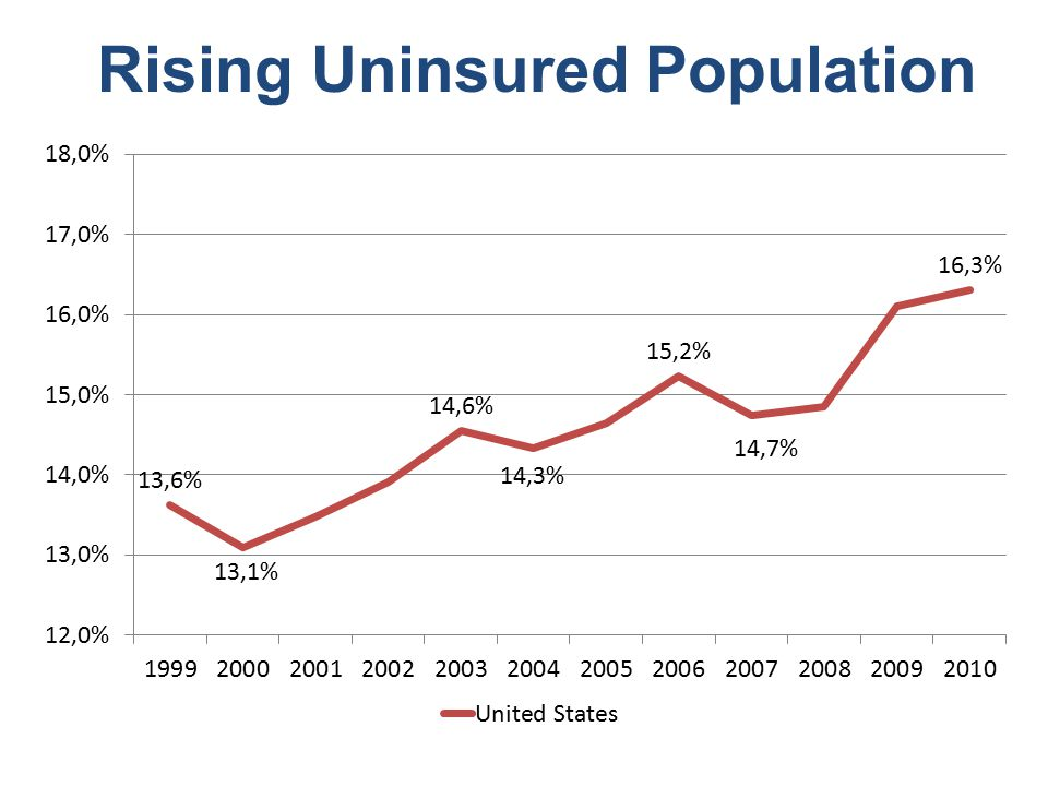 Human Toll of Uninsurance 1987 = Uninsured 25% more likely to die than the insured 2005 = Uninsured 40% more likely to die than the insured United States = 45,000 deaths due to lack of insurance in 2005