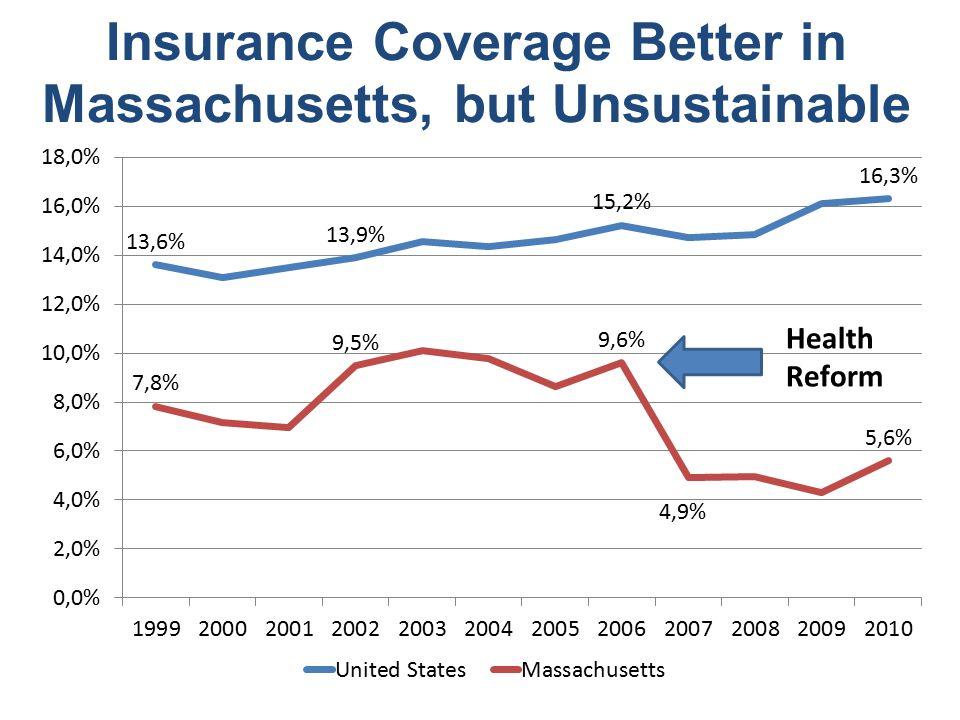 Rapid Growth of Underinsured Households