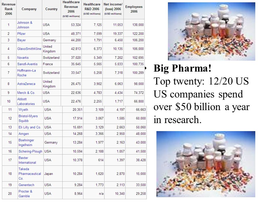 Big Pharma! Top twenty: 12/20 US US companies spend over $50 billion a year in research.