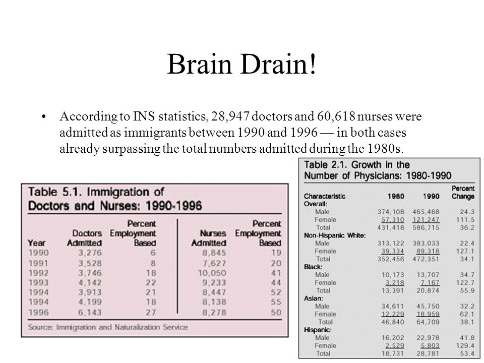Brain Drain! According to INS statistics, 28,947 doctors and 60,618 nurses were admitted as immigrants between 1990 and 1996 — in both cases already s