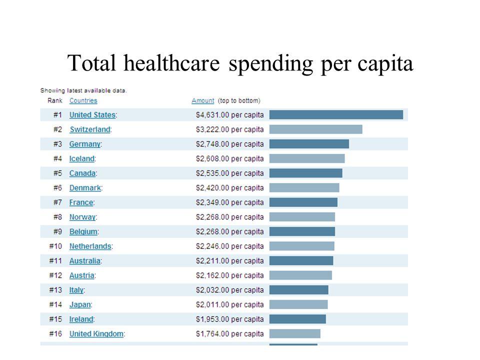 Total healthcare spending per capita