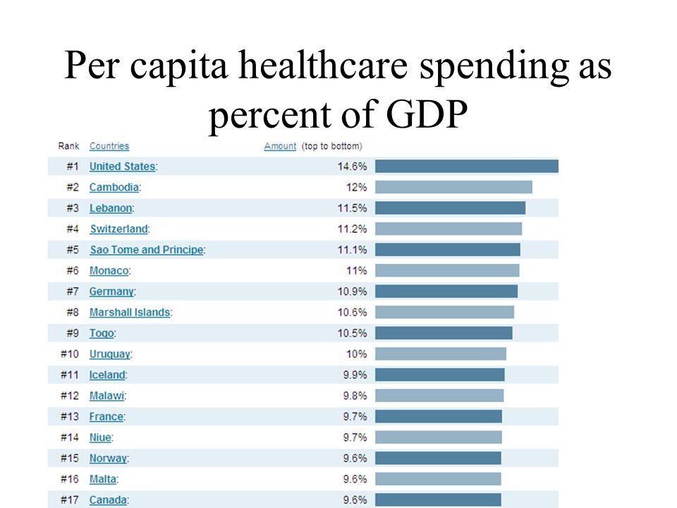 Per capita healthcare spending as percent of GDP