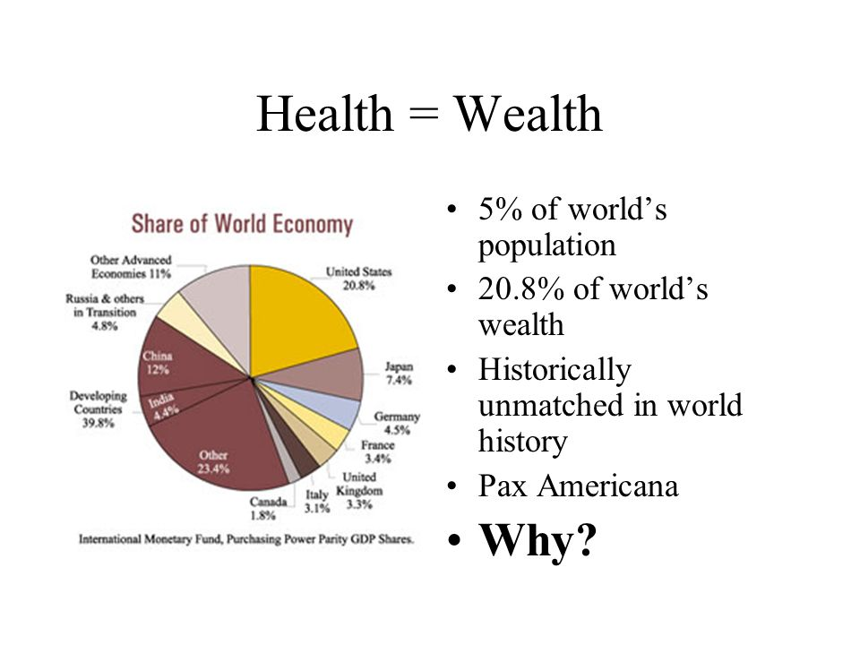 Health = Wealth 5% of world's population 20.8% of world's wealth Historically unmatched in world history Pax Americana Why?