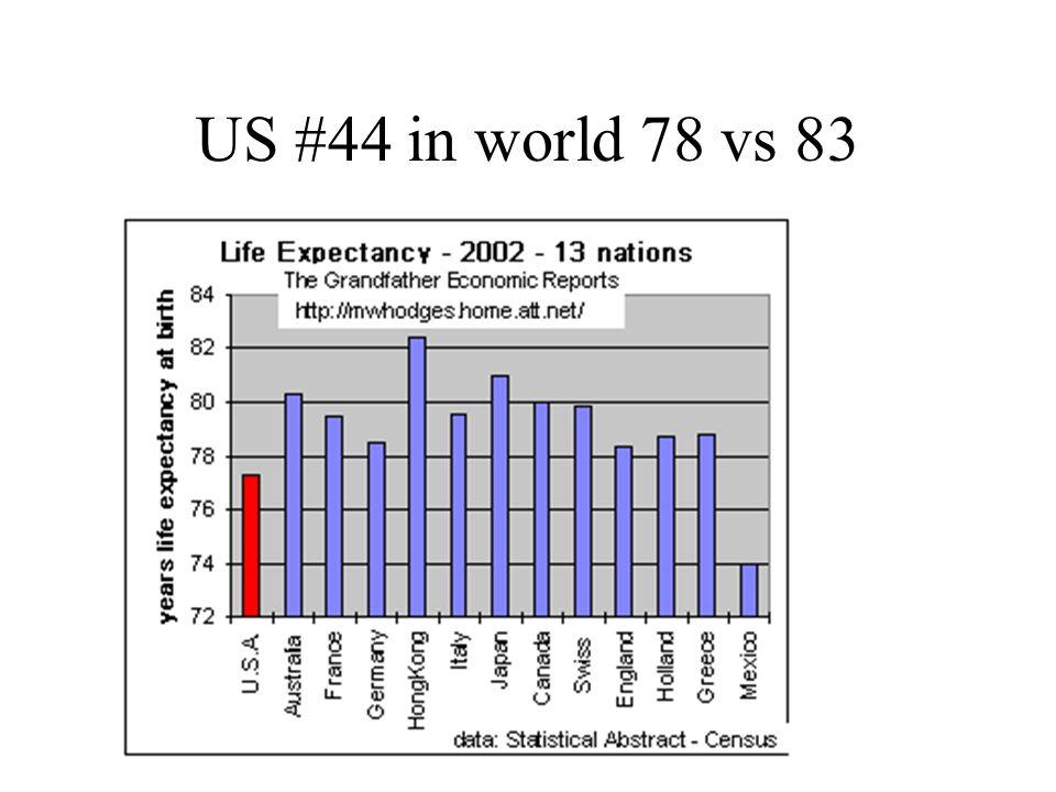 US #44 in world 78 vs 83