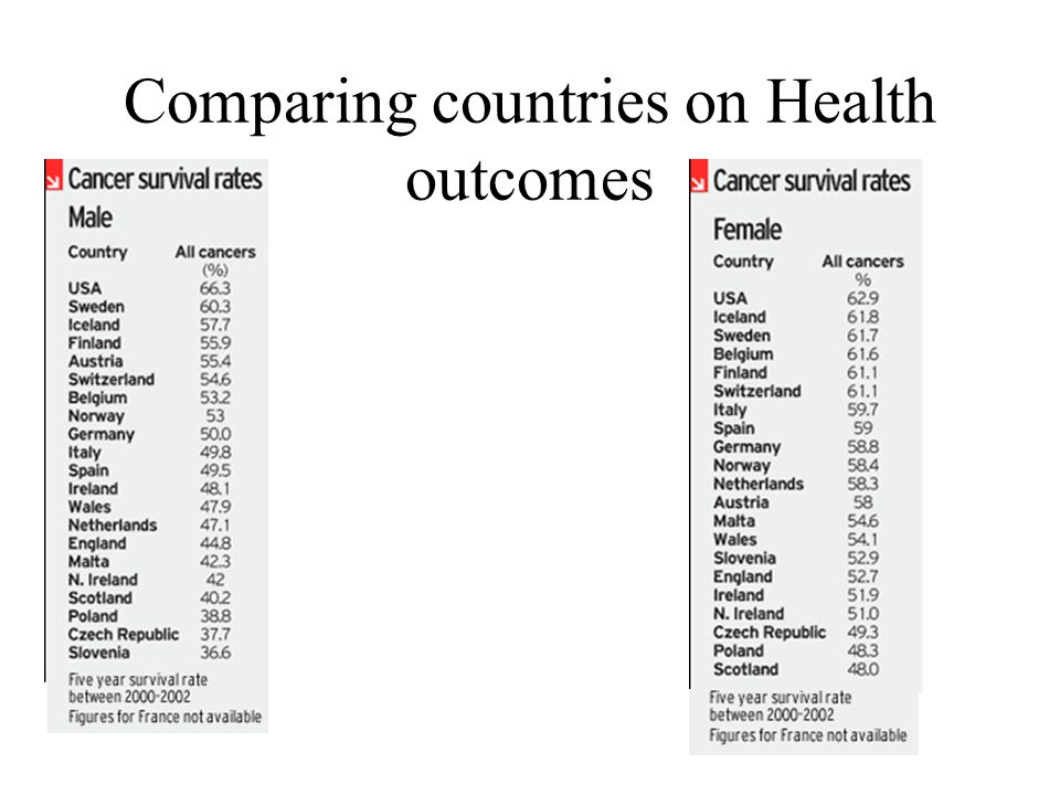 Comparing countries on Health outcomes