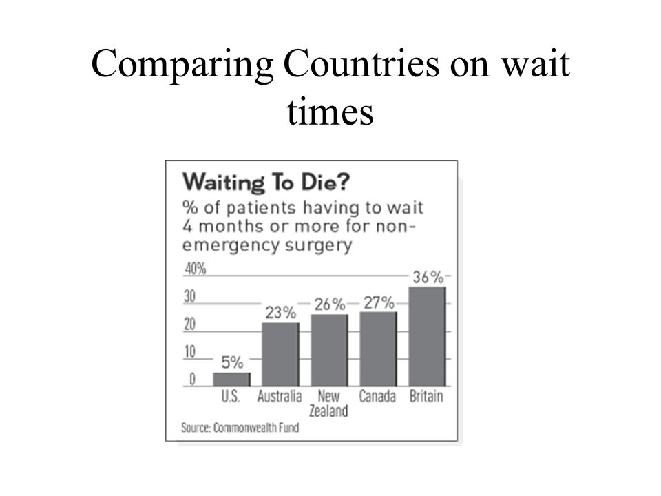 Comparing Countries on wait times