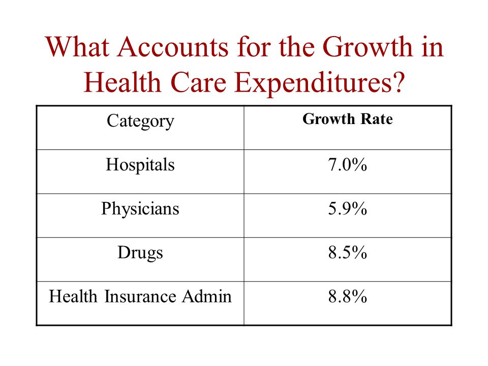 What Accounts for the Growth in Health Care Expenditures.