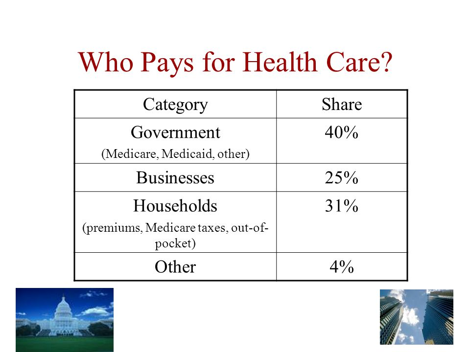 Who Pays for Health Care.