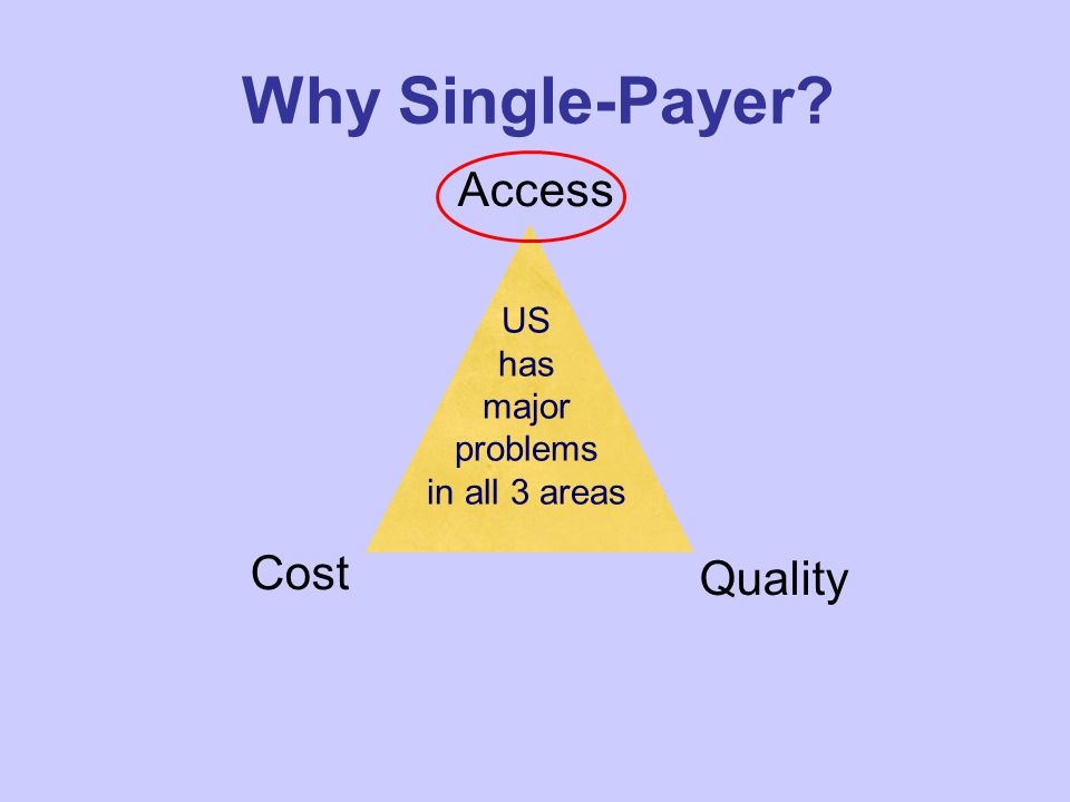 Why Single-Payer? Quality Access Cost US has major problems in all 3 areas