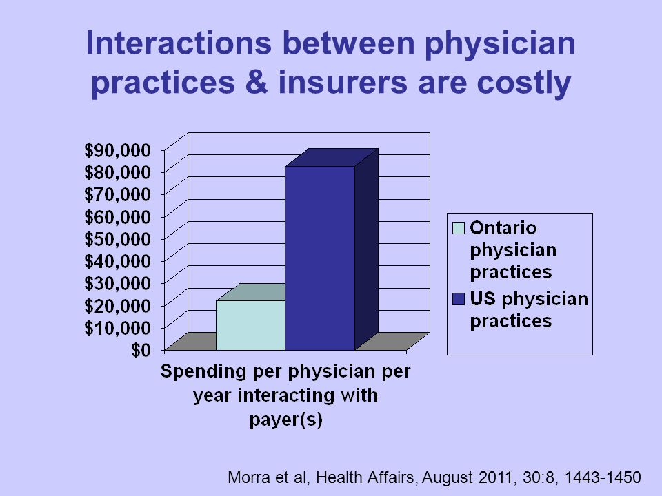 Interactions between physician practices & insurers are costly Morra et al, Health Affairs, August 2011, 30:8, 1443-1450