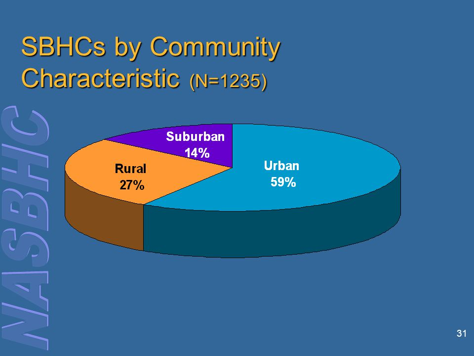 31 SBHCs by Community Characteristic (N=1235)