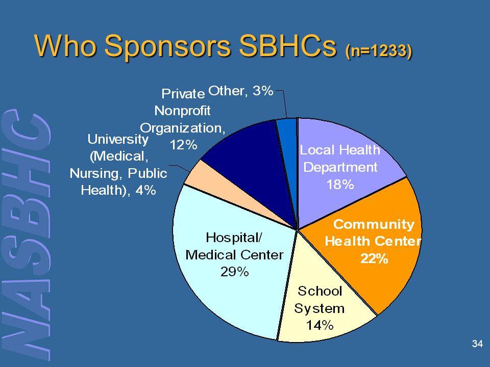 34 Who Sponsors SBHCs (n=1233)