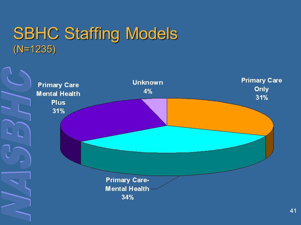 41 SBHC Staffing Models (N=1235)