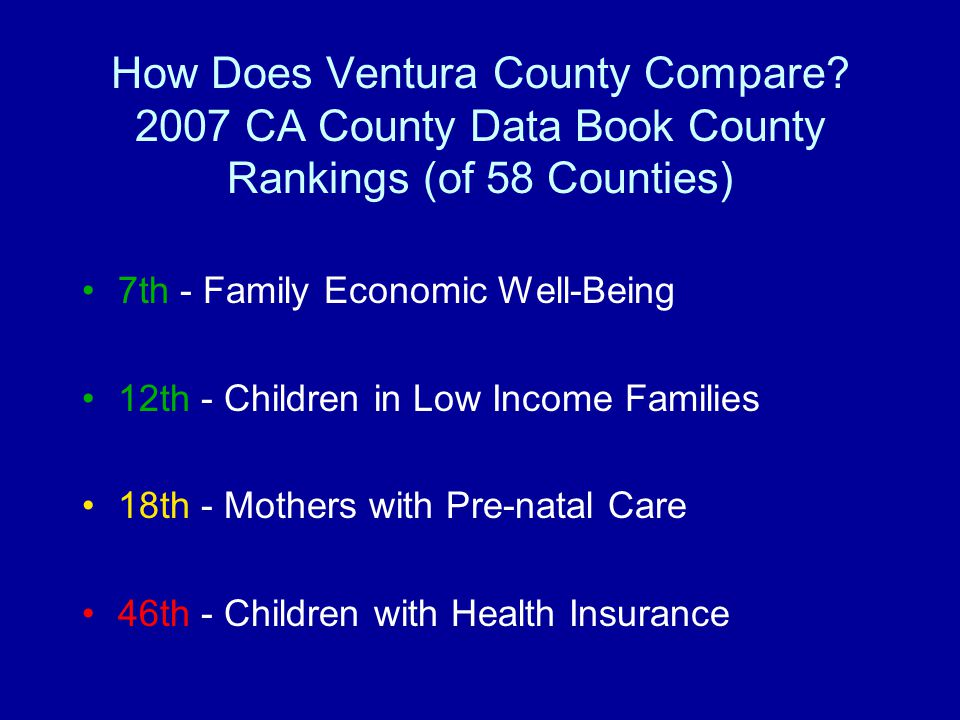 How Does Ventura County Compare? 2007 CA County Data Book County Rankings (of 58 Counties) 7th - Family Economic Well-Being 12th - Children in Low Inc