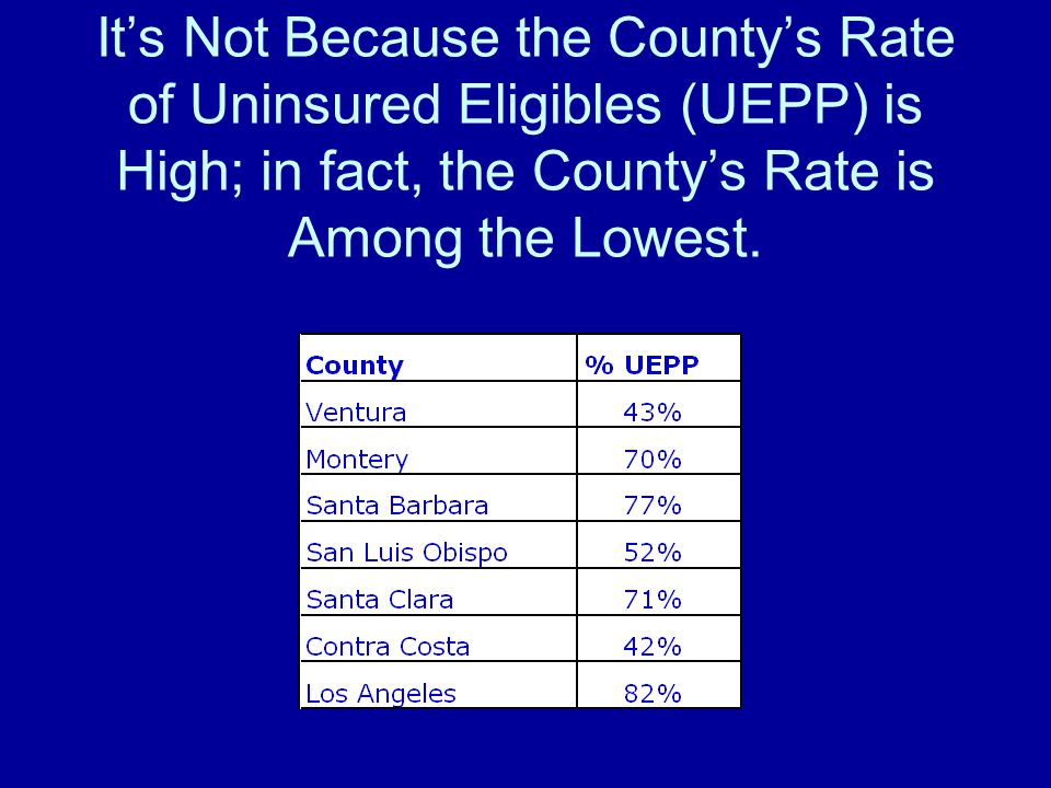 It's Not Because the County's Rate of Uninsured Eligibles (UEPP) is High; in fact, the County's Rate is Among the Lowest.