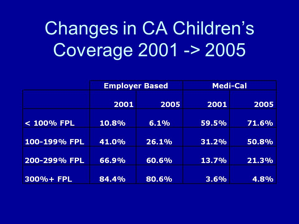 Changes in CA Children's Coverage 2001 -> 2005
