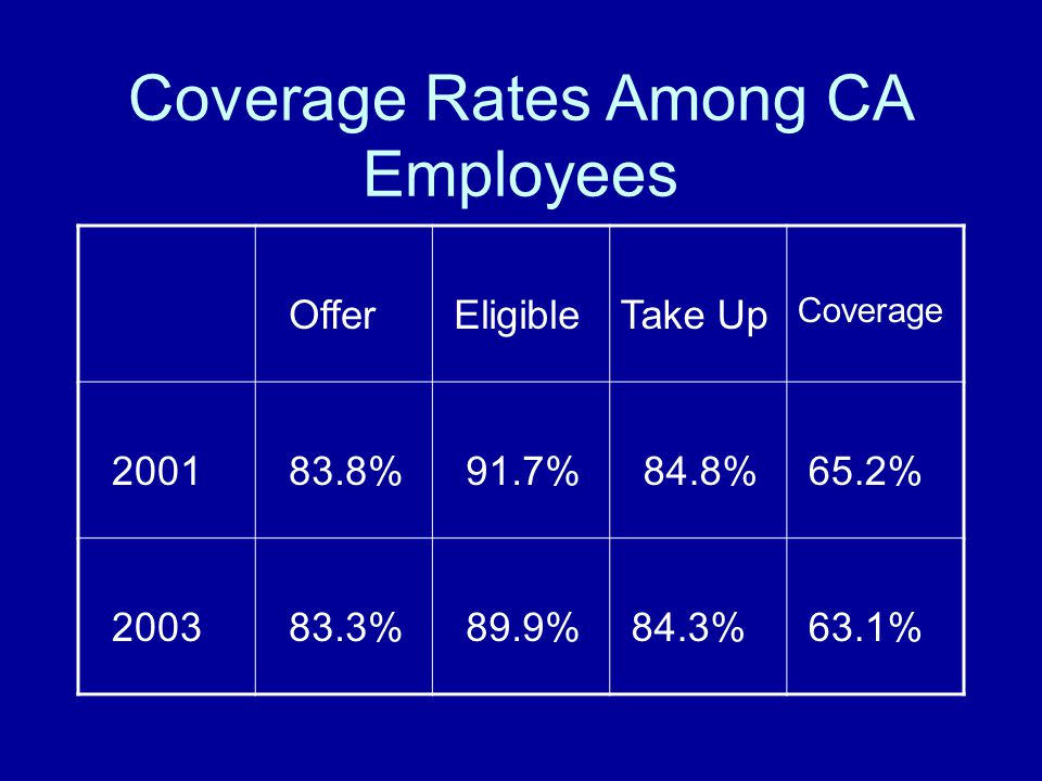 Coverage Rates Among CA Employees Offer EligibleTake Up Coverage 2001 83.8% 91.7% 84.8% 65.2% 2003 83.3% 89.9% 84.3% 63.1%