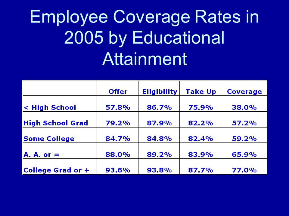 Employee Coverage Rates in 2005 by Educational Attainment