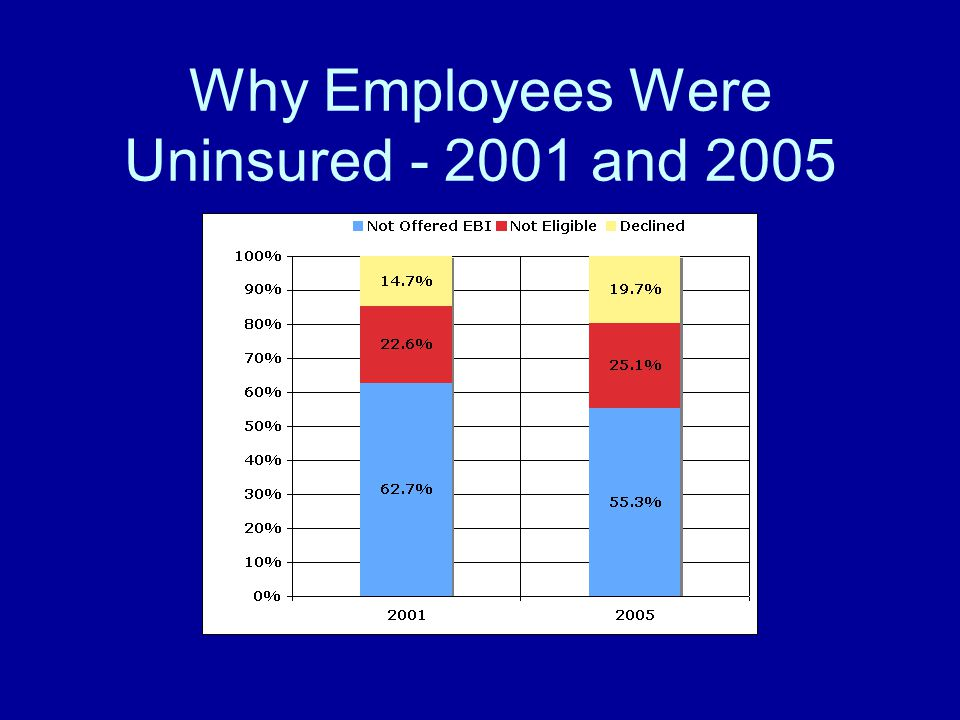 Why Employees Were Uninsured - 2001 and 2005