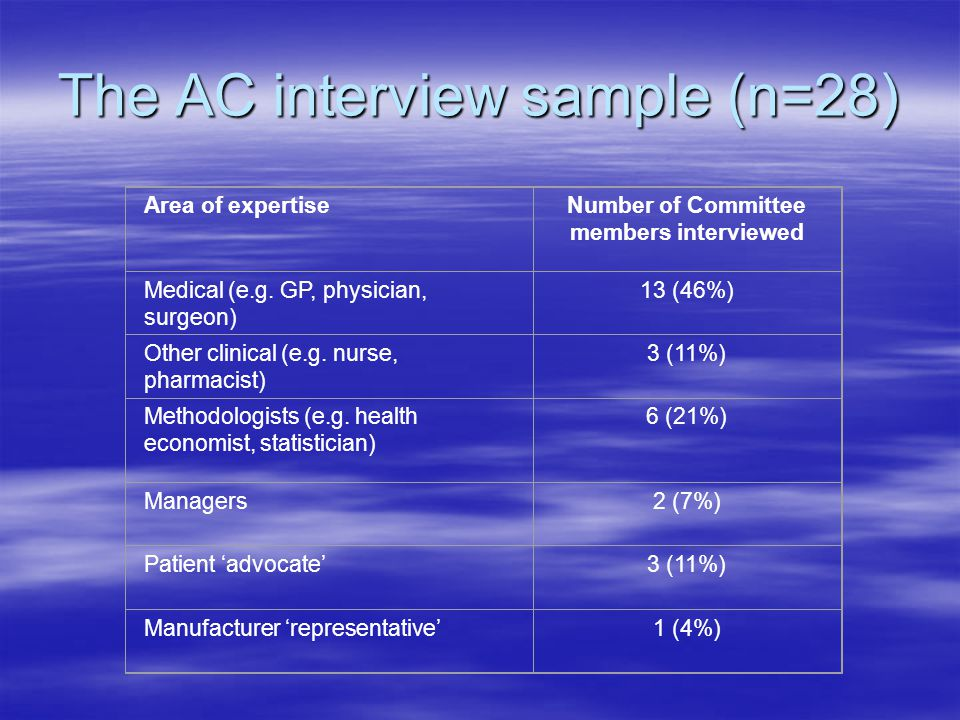The AC interview sample (n=28) Area of expertiseNumber of Committee members interviewed Medical (e.g. GP, physician, surgeon) 13 (46%) Other clinical