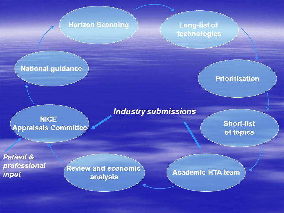 NICE Appraisals Committee Industry submissions National guidance Review and economic analysis Horizon Scanning Long-list of technologies Academic HTA team Short-list of topics Prioritisation Patient & professional input