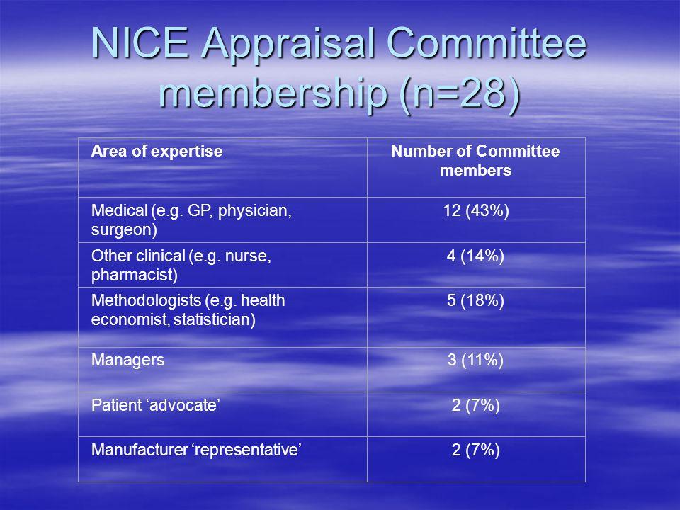 NICE Appraisal Committee membership (n=28) Area of expertiseNumber of Committee members Medical (e.g.