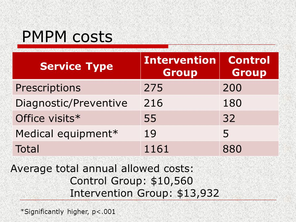 PMPM costs Service Type Intervention Group Control Group Prescriptions275200 Diagnostic/Preventive216180 Office visits*5532 Medical equipment*195 Total1161880 *Significantly higher, p<.001 Average total annual allowed costs: Control Group: $10,560 Intervention Group: $13,932