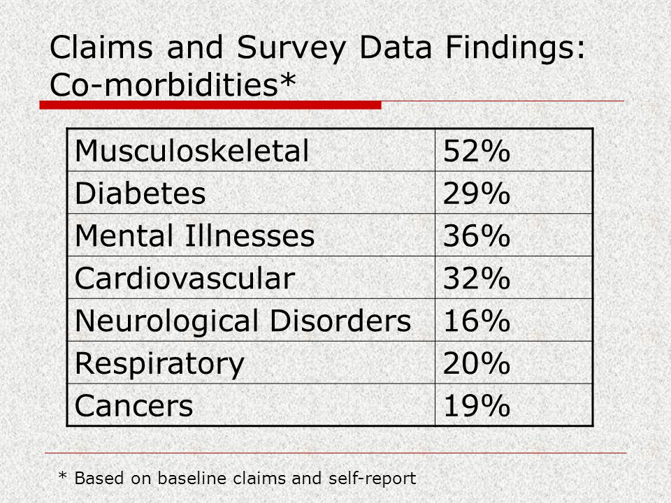 Claims and Survey Data Findings: Co-morbidities* * Based on baseline claims and self-report Musculoskeletal52% Diabetes29% Mental Illnesses36% Cardiovascular32% Neurological Disorders16% Respiratory20% Cancers19%