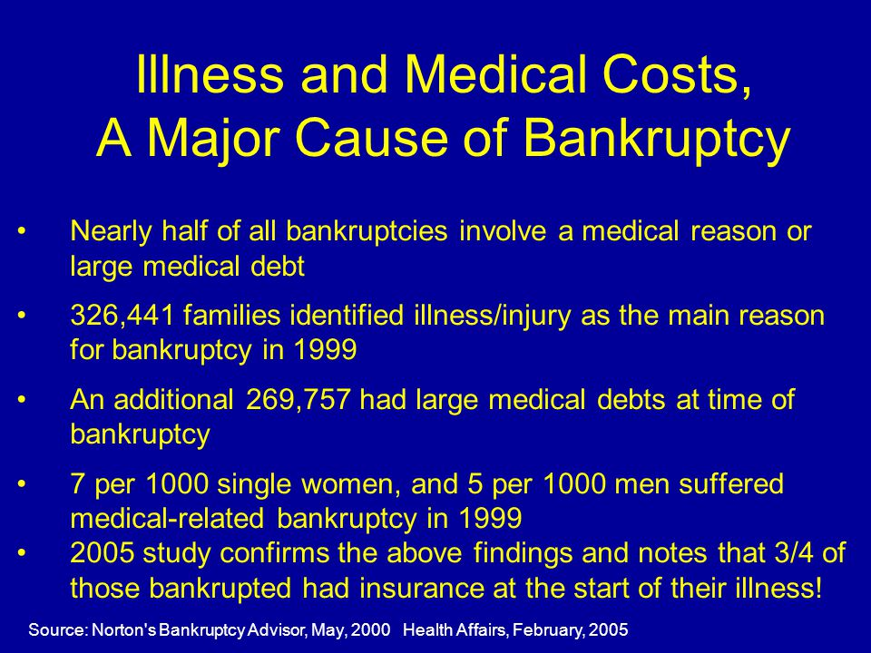 Illness and Medical Costs, A Major Cause of Bankruptcy Nearly half of all bankruptcies involve a medical reason or large medical debt 326,441 families identified illness/injury as the main reason for bankruptcy in 1999 An additional 269,757 had large medical debts at time of bankruptcy 7 per 1000 single women, and 5 per 1000 men suffered medical-related bankruptcy in 1999 2005 study confirms the above findings and notes that 3/4 of those bankrupted had insurance at the start of their illness.