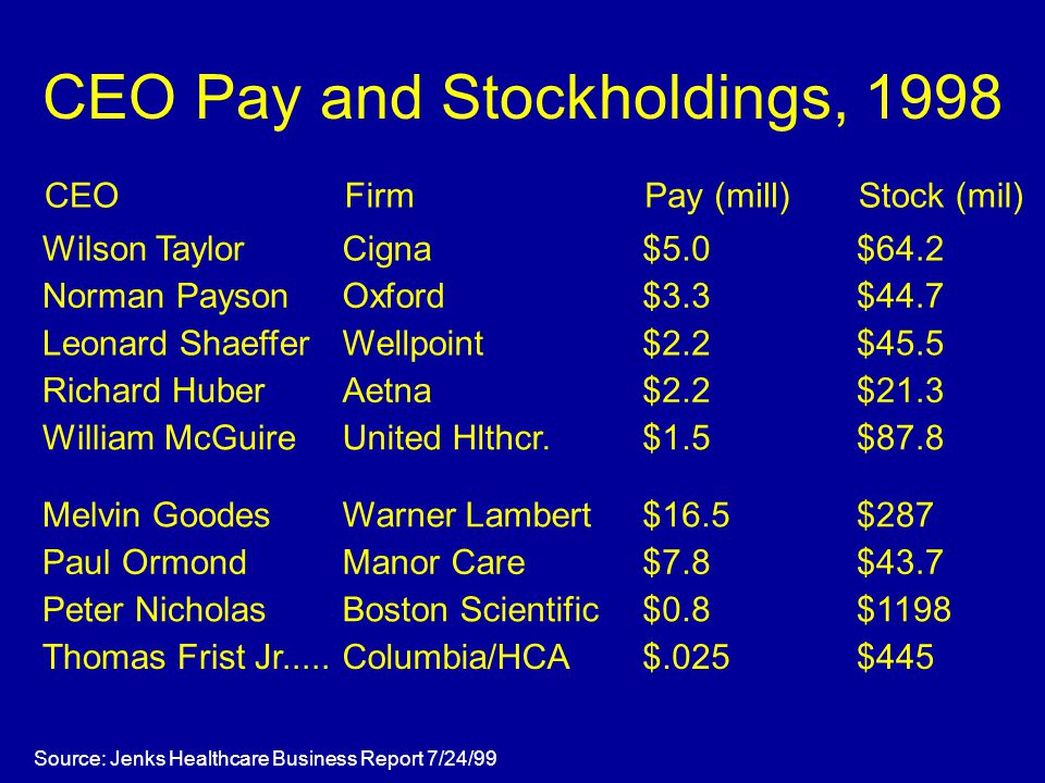 CEO Pay and Stockholdings, 1998 Source: Jenks Healthcare Business Report 7/24/99 CEOFirmPay (mill)Stock (mil) Wilson TaylorCigna$5.0$64.2 Norman PaysonOxford$3.3$44.7 Leonard ShaefferWellpoint$2.2$45.5 Richard HuberAetna$2.2$21.3 William McGuireUnited Hlthcr.$1.5$87.8 Melvin GoodesWarner Lambert$16.5$287 Paul OrmondManor Care$7.8$43.7 Peter NicholasBoston Scientific$0.8$1198 Thomas Frist Jr.....Columbia/HCA$.025$445