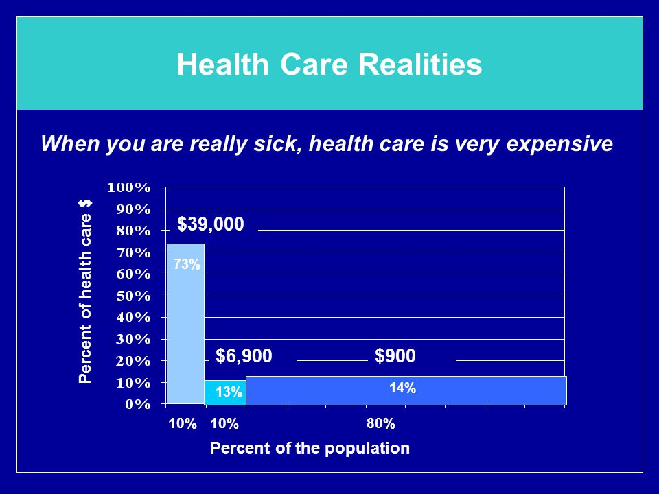 Health Care Realities 10% 10% 80% 73% 14% 13% Percent of health care $ Percent of the population $39,000 $6,900$900 When you are really sick, health care is very expensive