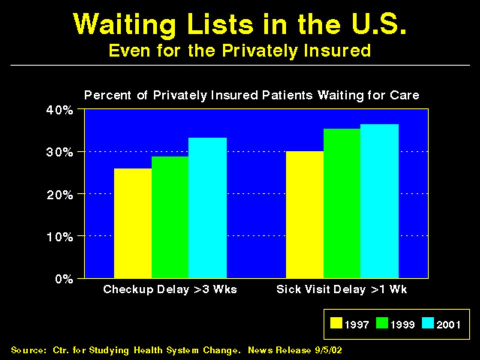 Waiting Lists in the US