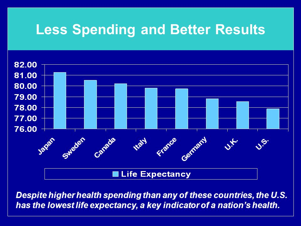 Less Spending and Better Results Despite higher health spending than any of these countries, the U.S.