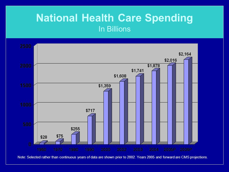 National Health Care Spending In Billions Note: Selected rather than continuous years of data are shown prior to 2002.