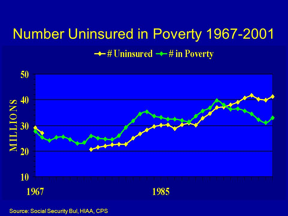 Number Uninsured in Poverty 1967-2001 Source: Social Security Bul, HIAA, CPS
